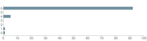 Chart?cht=bhs&chs=500x140&chbh=10&chco=6f92a3&chxt=x,y&chd=t:92,0,5,0,0,1,1&chm=t+92%,333333,0,0,10|t+0%,333333,0,1,10|t+5%,333333,0,2,10|t+0%,333333,0,3,10|t+0%,333333,0,4,10|t+1%,333333,0,5,10|t+1%,333333,0,6,10&chxl=1:|other|indian|hawaiian|asian|hispanic|black|white